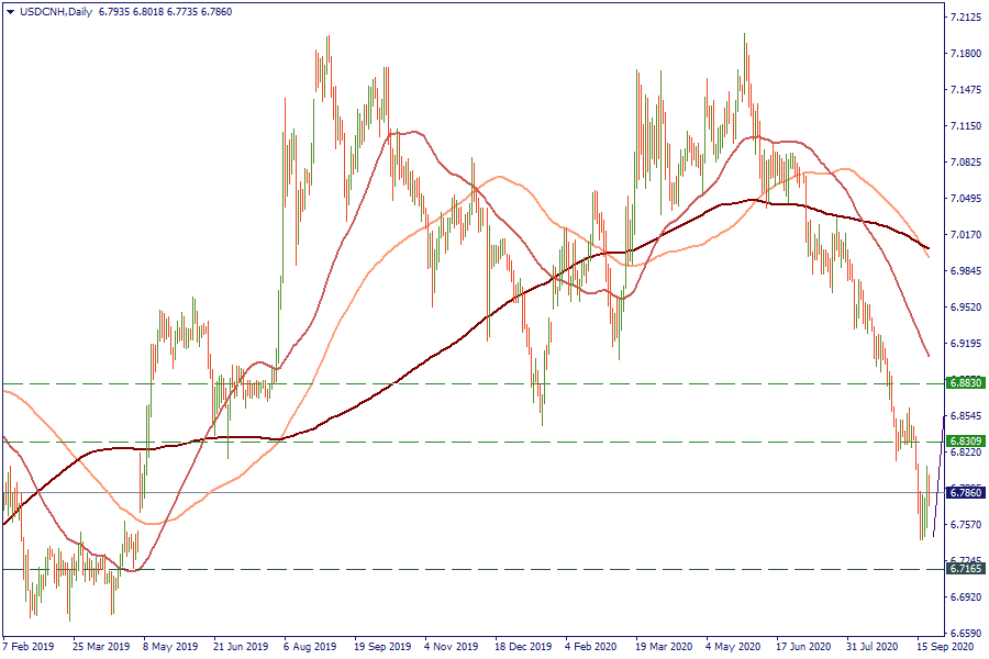 22-9-20 USDCNHDaily.png