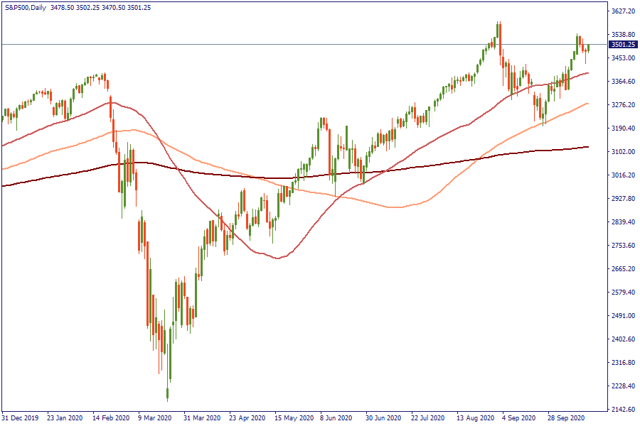 16-10-20 tin S&P500Daily.png