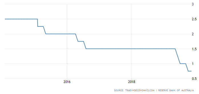 Australian interest rates.png