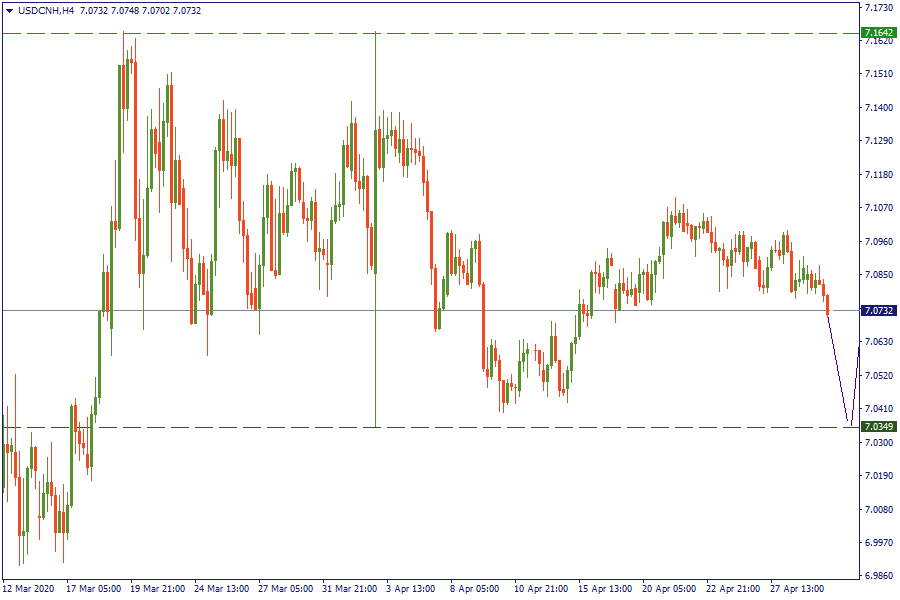 29-4-20 USDCNHH4.png