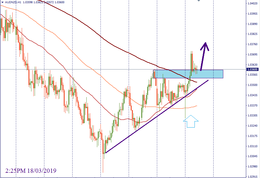 audnzd_18_03_2019.png