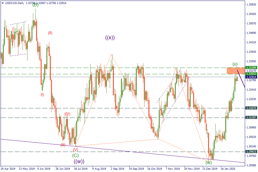 5-2-20 USDCADDaily.png