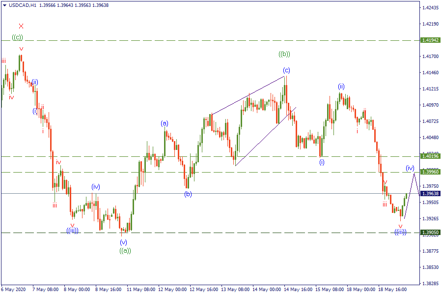 19-5-20 USDCADH1.png