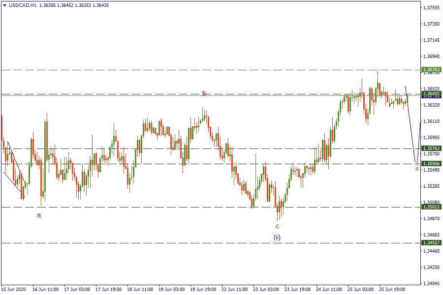 26-6-20 USDCADH1.png