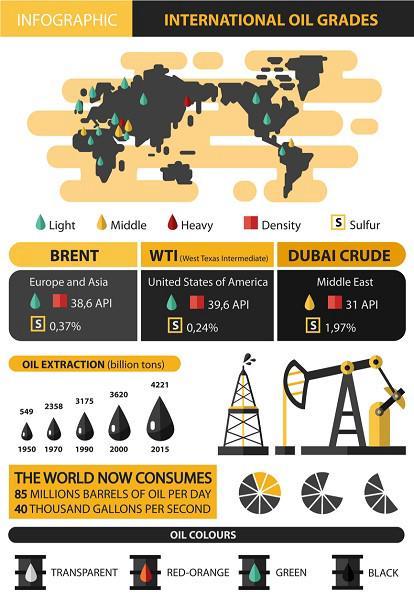 cấp dầu quốc tế